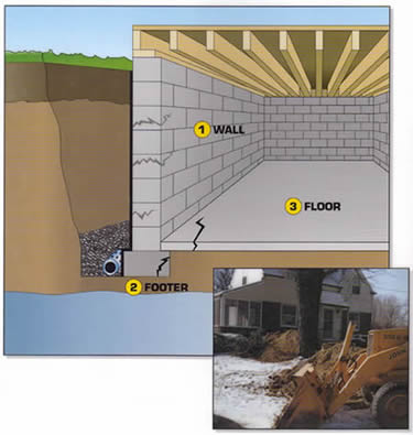 Basement Waterproofing Exterior Drains | Everdry Waterproofing Detroit
