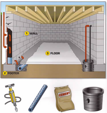 Basement Waterproofing Interior Drains | Everdry Waterproofing Detroit  sc 1 st  Everdry Michigan & Waterproofing Options | | Basement Waterproofing | Sterling Heights MI