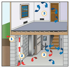 Basement Humidity Control | E-Z Breathe